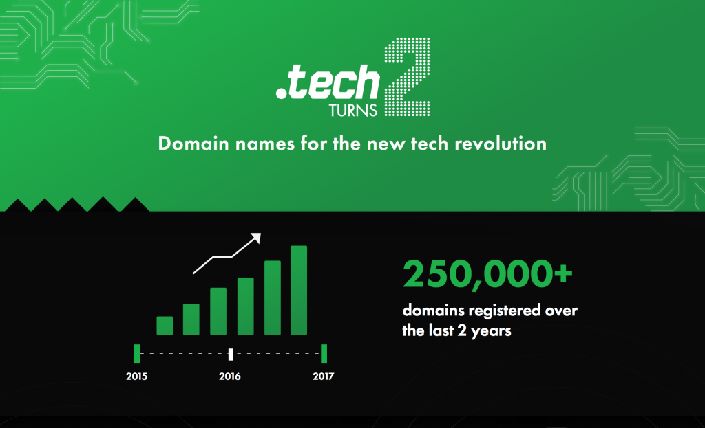 .TECH Domain is 2!