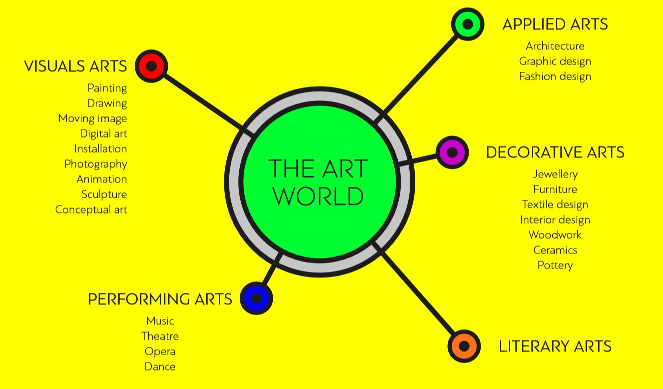 .ART is the domain name for the art world.