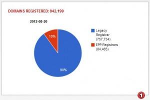 Registered .co.za domain names