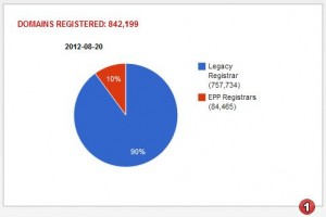Registered .co.za domain names