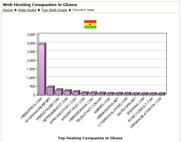 Web4Africa is Ghana's number web hosting company