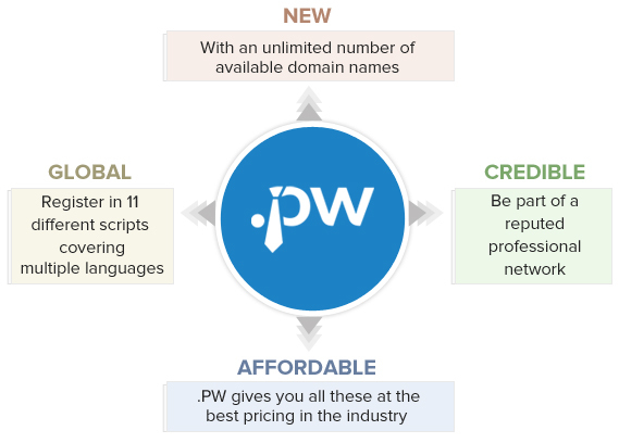 .PW Domain is global, credible and affordable.