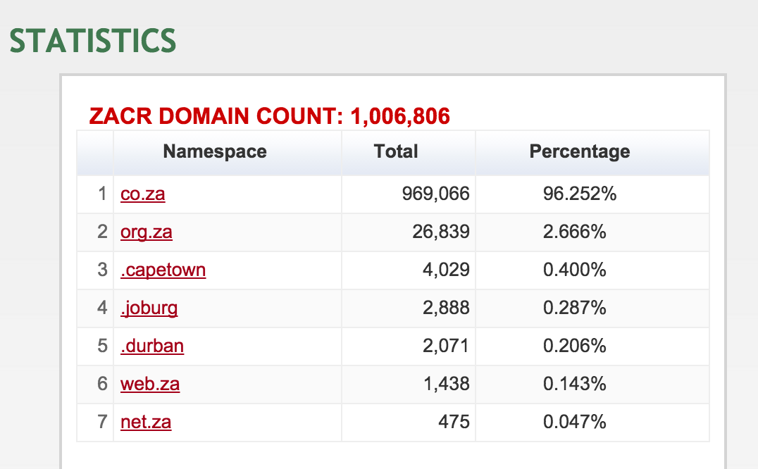 South African domains numbers as of 12 February 2015